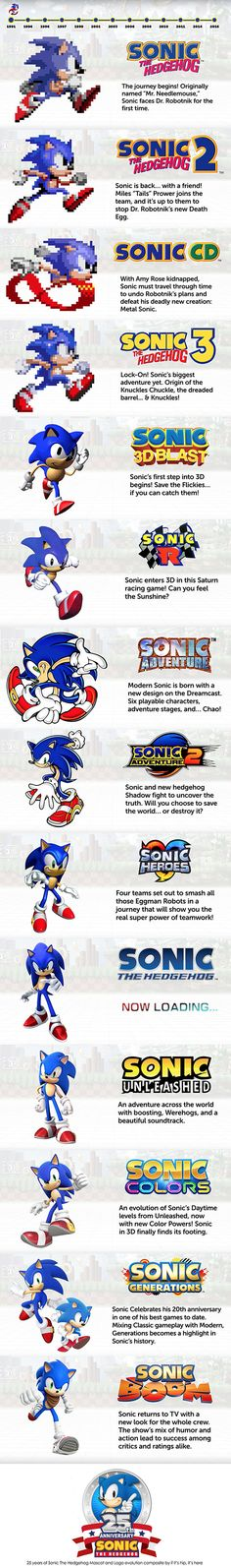 The evolution of 25 years of Sonic The Hedgehog.
