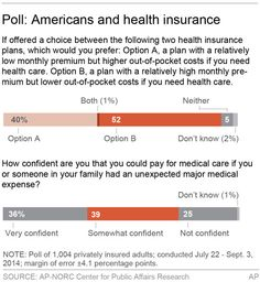 They have health insurance, but still no peace of mind. Overall, 1 in 4 privately insured adults say they doubt they could pay for a major unexpected illness or injury. A new poll from The Associated Press-NORC ...