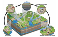 Fracking can impact water use and quality at five stages of the operation. Image credit: US EPA