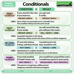 If you won a lot of money, what would you do? This question uses the second conditional. Check out this great graphic from Woodward English that explains the different conditionals. Teachers, take a look at the four classroom activities that use conditionals, on the ‪#‎AmericanEnglish‬ website > http://1.usa.gov/1DzfGjy.