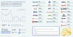Las multinacionales y los bancos, entre las empresas que más suben el sueldo | La República