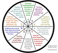 "How can you Measure Student Engagement? Have you ever wondered if your students are engaged in their learning?  I have often wondered this and wondered how I could measure it.  So, some colleagues and I have come up with what is called the ""ENGAGEMENT WHEEL.""   It is a way to reflect on an hour of your day that you have taught and try to give it an ENGAGEMENT score.  The higher the score the more engaged your class was.  The engagement wheel measures what your students are doing."
