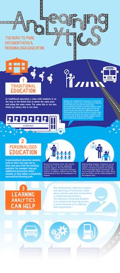 """""""What is Learning Analytics?"""" (#INFOGRAPHIC)"""