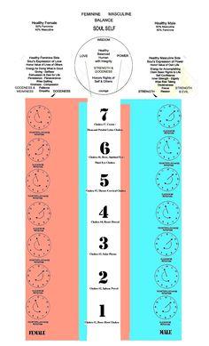 The Seven Major Chakras - HEALING ART COMMUNITY