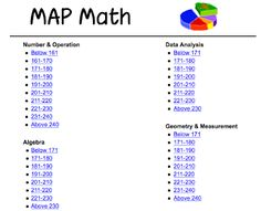 Math Games based on MAP Math Scores. Second Grade Math, First Grade Math, Map Math, Math Classroom, Classroom Organization, Classroom Ideas, Math Intervention, Math Test, Teaching Math