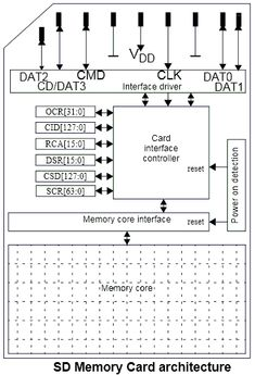 SD Memory Card Interfacing with AVR Microcontroller This AVR Project is described with circuit diagram and code on how to interface the SD card. Thermoelectric Generator, Tech Hacks, Electronic Engineering, Circuit Diagram, Data Recovery, Diy Electronics, Sd Card, Arduino, Knowledge