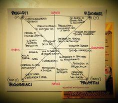 Quadrato semiotico della fine del mondo - http://www.squadrati.com/2012/12/17/quadrato-semiotico-della-fine-del-mondo/