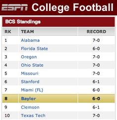 #Baylor Football ranked 8th in the BCS! (Oct. 20, 2013) #SicEm