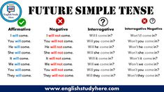 Future Simple Tense Review Study German, Learn German, English Study, English Class, English Lessons, Learning English, English Grammar Notes, Tenses English, English Vocabulary