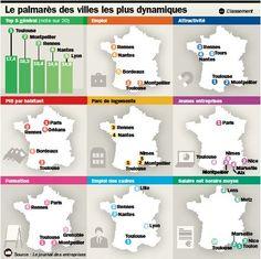 Quelles villes sont les plus dynamiques ?