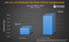 pellet stove vs propane fuel cost