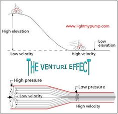 Analogy used to explain the venturi effect Physics 101, Physics Formulas, Physics Notes, Physics And Mathematics, Quantum Physics, Engineering Science, Physical Science, Mechanical Engineering, Science And Technology
