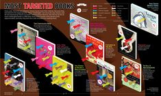 Most Targeted Books