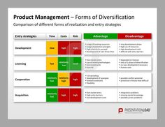 Product Management PPT Template: Forms of Diversification. Comparison of different forms of realization and entry strategies.  http://www.presentationload.com/product-management.html