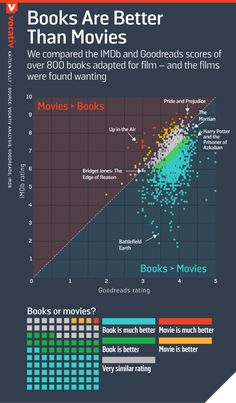 The book really is better than the movie Vocativ. Information Visualization, Data Visualization, Books Vs Movies, Scatter Plot, Graphic Design Resume, English Resources, Marketing Goals, Information Design, Web Design Trends