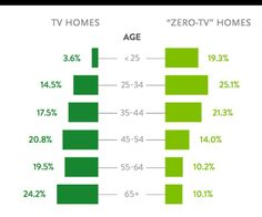 Half of 'zero TV' homes (those without traditional service access) are under the age of 35. - Nielsen Data