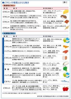 第3回 ビタミン学 | 牛乳の栄養 |Jミルク