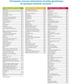1000 id es sur le th me tableau de calories sur pinterest calories de fruits 21 jours et 21. Black Bedroom Furniture Sets. Home Design Ideas