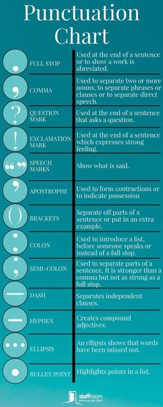 StaffroomEducation Teacher Infographic Education Punctuation Teaching is part of Grammar lessons - English Writing Skills, English Lessons, English Vocabulary, Teaching English, Learn English, English Grammar Rules, English Language Arts, Gcse English, English Tips