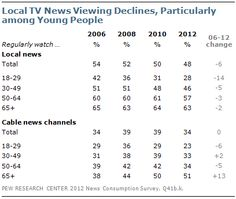 Local TV News Continues to Decline (particularly amongst those youngsters)