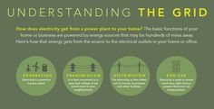 How The Electricity Grid Works [Infographic]