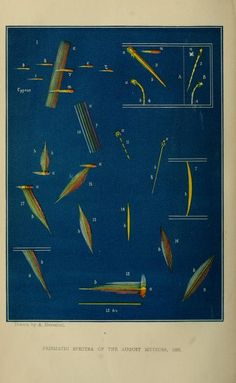 Prismatic spectra of meteors, The Intellectual Observer, Vol X, 1867.