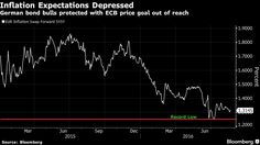 A selloff in German bonds is showing no sign of turning into a rout with…
