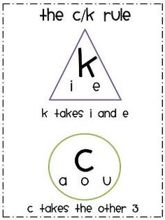 For the Love of First Grade: freebie: A clever little poem to remember if you should spell the word with a k or a c