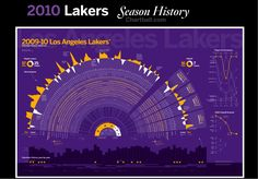 2010 lakers season history