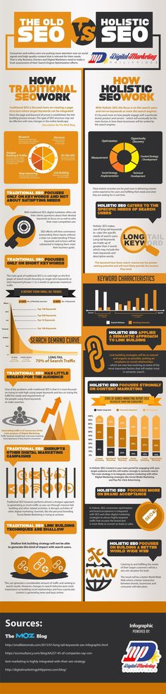 """Old SEO vs. Holistic SEO - Nothing works without social media and content marketing [Infografik] - rely on social media & The """"Old SEO vs Holistic SEO"""" infographic - Inbound Marketing, Marketing Online, Affiliate Marketing, Content Marketing, Internet Marketing, Social Media Marketing, Online Advertising, Marketing Tools, Internet Seo"""
