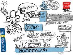 Die Zukunft der Mobilität. Graphic recording