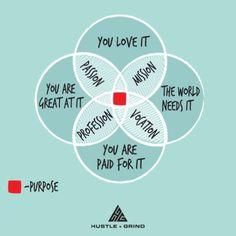 The definition of purpose