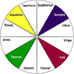 Fixed Signs ~ Taurus, Leo, Scorpio, Aquarius
