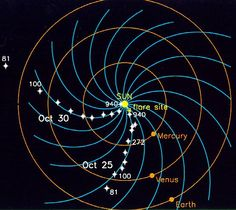 Disso Voce Sabia?: Sol: Atividade põe em risco campo magnético da Terra