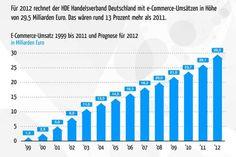 E-Commerce-Statistik: Der Online-Handel in Deutschland - internetworld.de