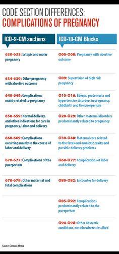 icd-10 coding cheat sheet