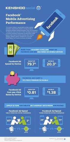 Facebook Mobile Advertising Performance #infographie