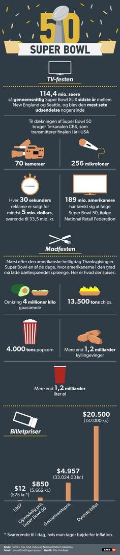 Tonsvis af chips og øl i stride strømme: Så mange penge bruges der på Super Bowl | Øvrig sport | DR