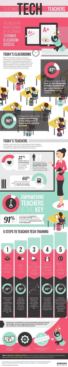 Infographic: Most Teachers Don't Feel Prepared to Use Technology in Classrooms | Tech Learning