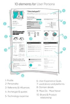 A step by step recipe from UX Lady, including 10 elements you… DIY User Personas. A step by step recipe from UX Lady, including 10 elements you should add to your personas. Dashboard Design, Visual Design, Interaktives Design, Design Blog, Tool Design, Design Process, Graphic Design, Persona Ux, Customer Persona