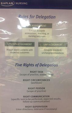 Kaplan Decision Tree NCLEX: Nursing Decision Tree, Nursing Med ...