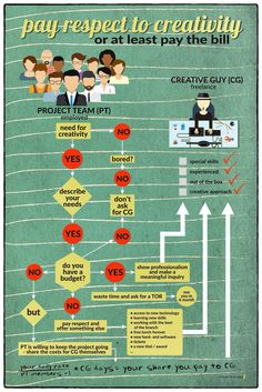 Pay respect to creativity Infographics, Respect, At Least, Creativity, Infographic, Info Graphics, Visual Schedules