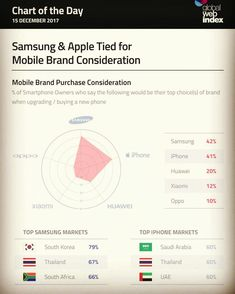 ​​📱 #Samsung & #Apple Tied for Mobile Brand Consideration  Which one do you prefer? ❤️ Apple 💙 Samsung 🖤 None of them  #apple #samsung #brand #mobile #phone #smartphones #owner #iphone #oppo #huawei #xiomi #market #southkorea #thailand #southafrica #uae #saudiarabia #Instagram #facebook #linkedin