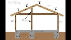 Load Bearing Wall Framing Basics - Structural Engineering and Home Building Part One - Design My Dream Home Building Structure, Building A House, Building Ideas, Roof Structure, Modern House Plans, Modern House Design, Load Bearing Wall, Roof Trusses, Home Inspection
