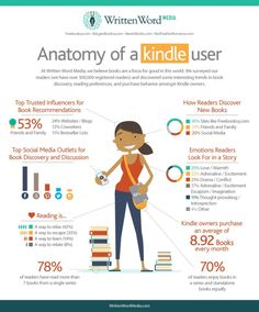 Anatomy of a Kindle user (infographic)