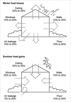 Two diagrams show a house under two different scenarios: one in winter and one in summer. In winter, 15% to 25% of heat is lost via air leakage, 10% to 20% of heat is lost from a house via the walls, 10% to 20% via the floor, 11% to 20% from windows and 25% to 35% from the ceiling. In summer, 25% to 35% of heat is gained via the ceiling, 25% to 35% from windows, 15% to 25% via walls, 5% to 15% via air leakage and 10% to 20% through the floor.