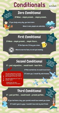 fb fan page timeline tutorial infographic English Writing, English Study, English Class, English Words, Learn English, Education English, English Tips, English Lessons, English English