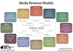 Media Revenue Models  Go to www.rossdawson.com to download full-size version