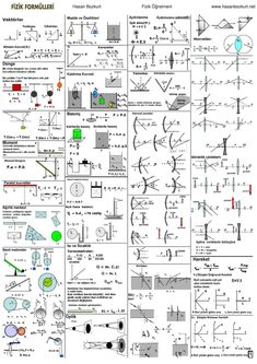 Fizik Formülleri - Mühendis Beyinler Learn Physics, Basic Physics, Physics And Mathematics, Physics Concepts, Physics Formulas, Engineering Science, Science Experiments, Electrical Engineering, Physics Poster