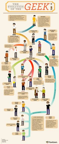 When you hear the word 'geek,' an image of a nerd with tapped glasses and a pocket protector instantly comes to mind. This infographic shows the evolution of the geek from super nerd to super chic. These days it's cool to be geeky, whether you're a film geek, tech geek or book geek. While there are still different levels of geekdom – one thing is for certain – geeks rule the world.